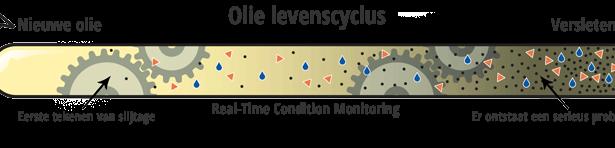 Olie conditioneren of vervangen