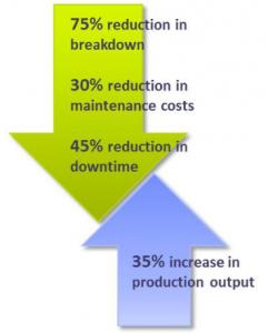 Voordelen Conditie afhankelijk olie verversen