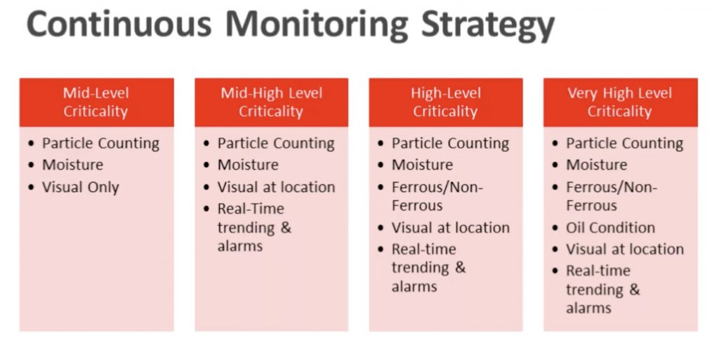 Continue olie monitoring strategie