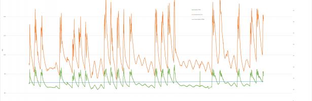 Olieconditie trendlijn analyse